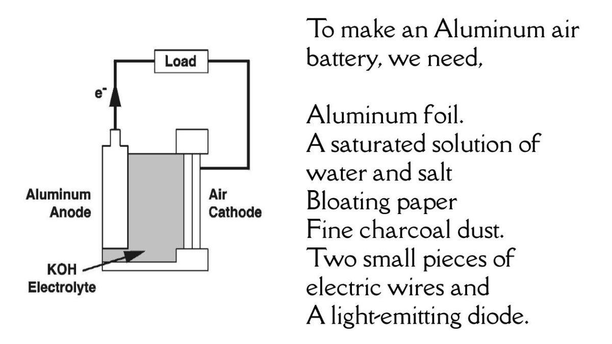 Aluminum air battery – DIY, Electric vehicles, Aluminium-Air Technology